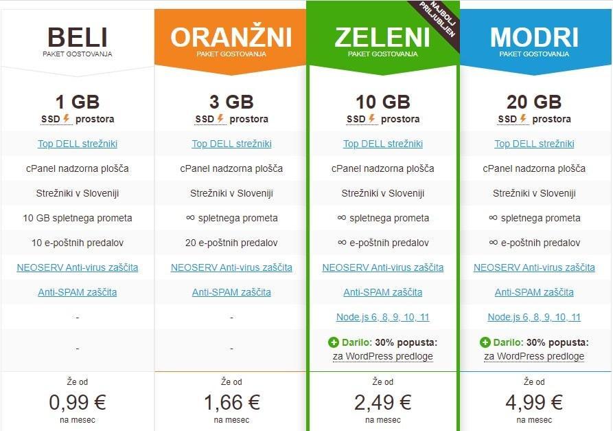 Цена на пакеты Neoserv