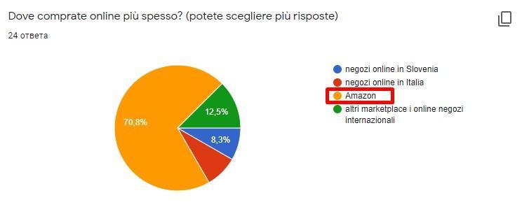 italiani preferiscono amazon