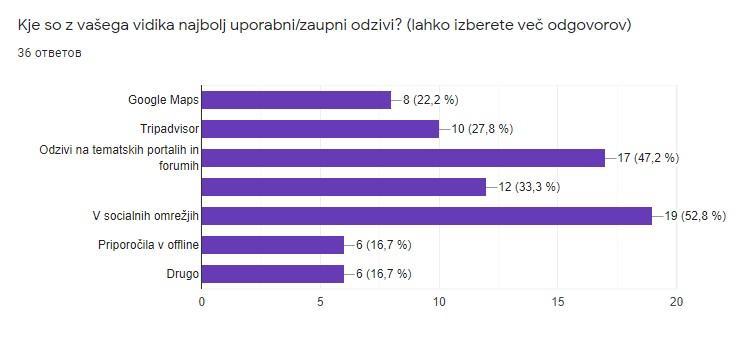 kej se nahajajo uporabni odzivi za slovencev