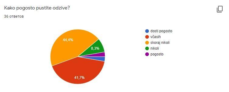 slovenci in feedback